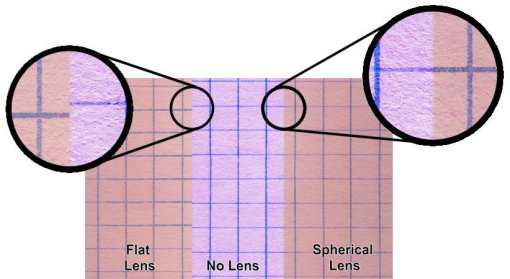 Spherical Ski Goggle lens comparison graph